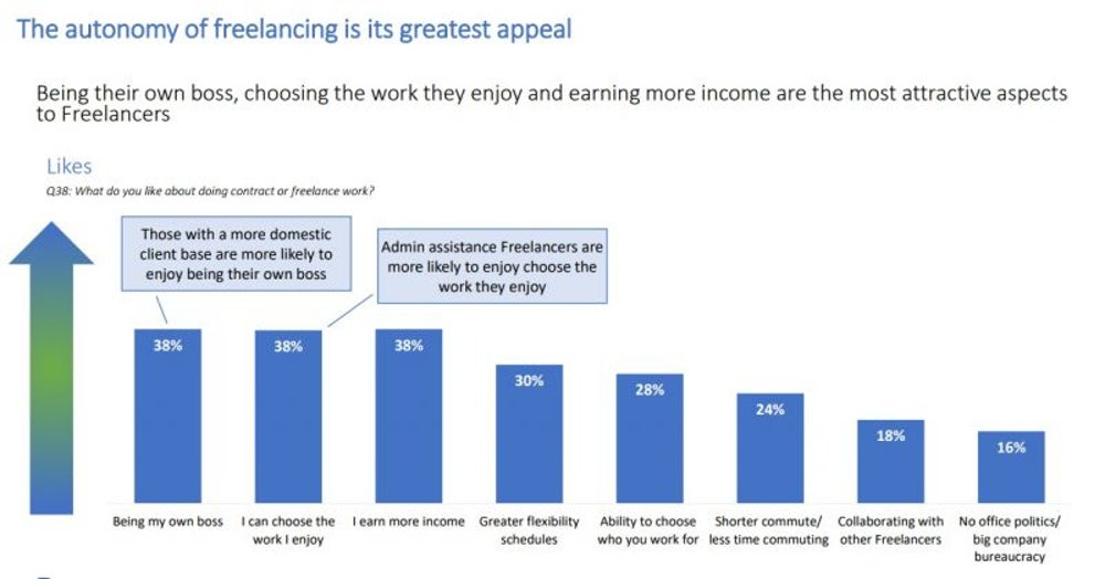 Beneficial Aspects of Freelancing