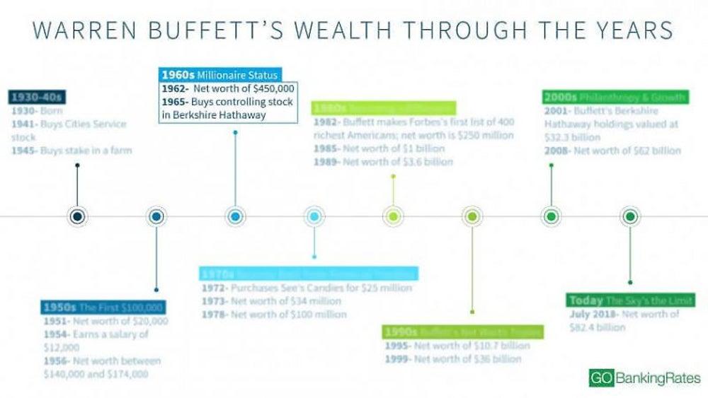 Warren Buffett's 30s: Millionaire status
