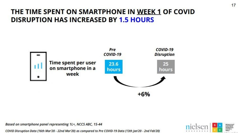1. Smartphone Consumption Time: