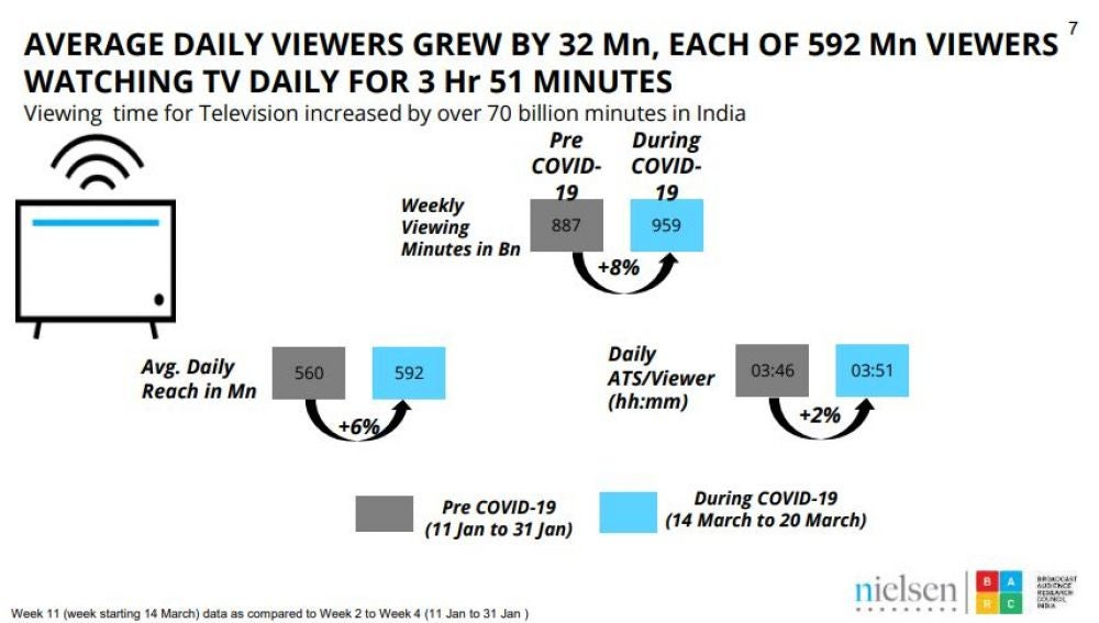 2. Television Consumption Time: