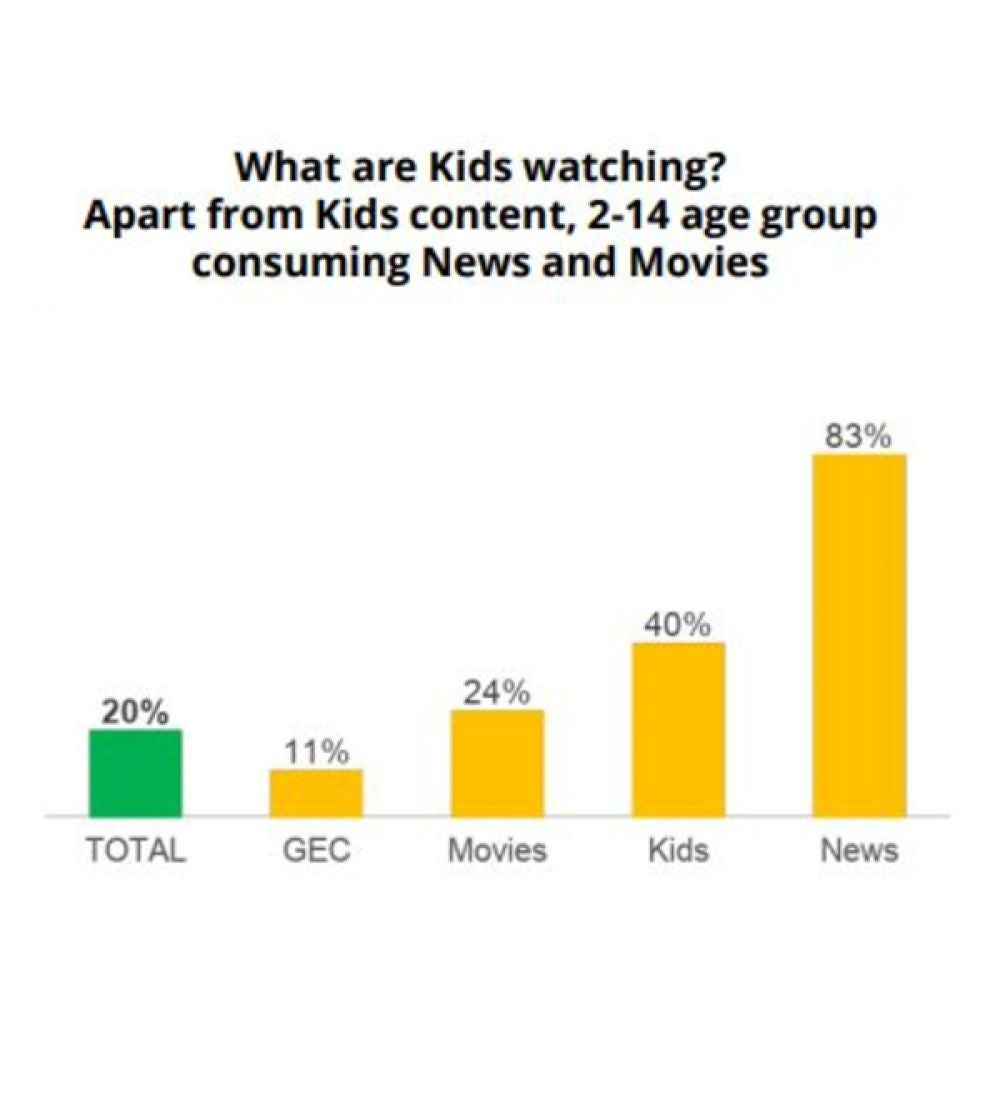 4. Younger Demographic Spending Time Watching News: