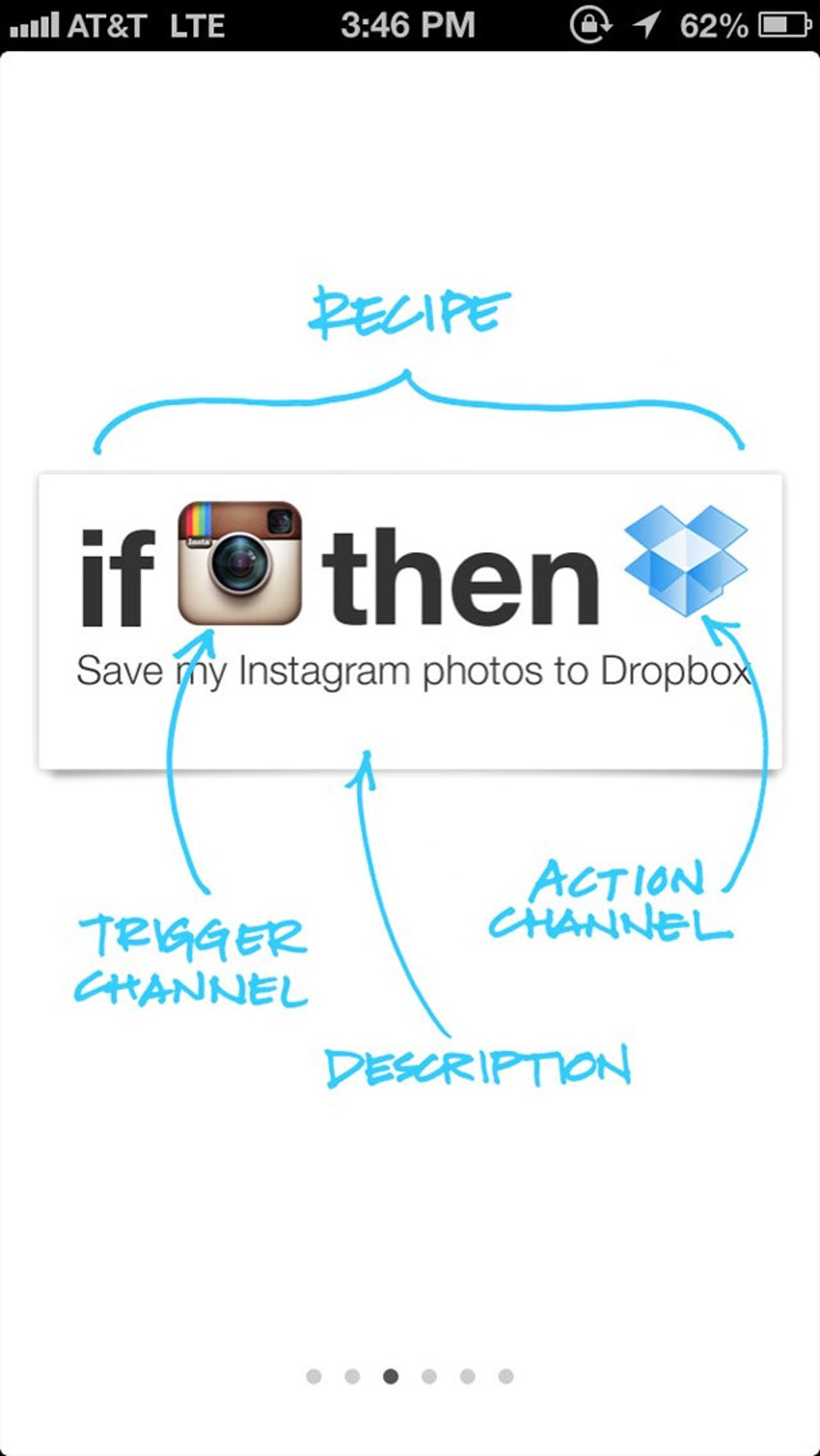 With the IFTTT app, everything is done behind the scenes. You don't have to be a programmer to make apps work together. Here is a little bit more on how recipes work. If Instagram takes a photo, then save that photo to Dropbox.