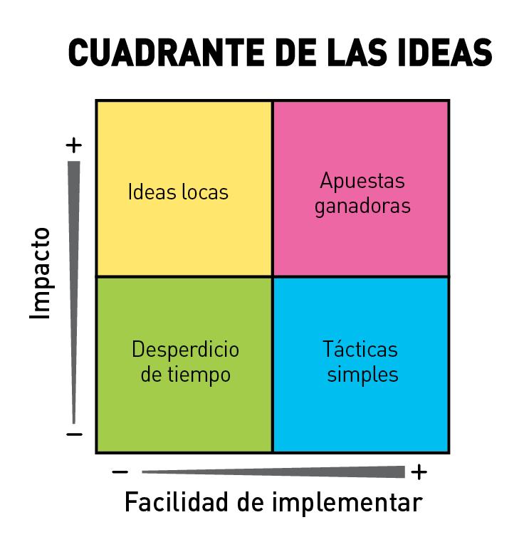 Usa el design thinking para validar tu negocio - Ideas para apuestas ...