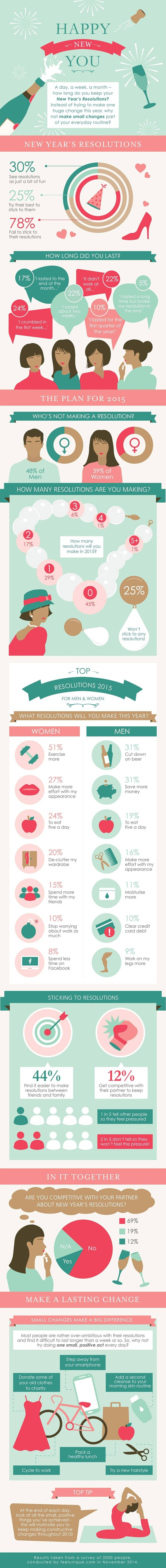 How Many of Us Actually Stick to Our New Year's Resolutions? (Infographic)