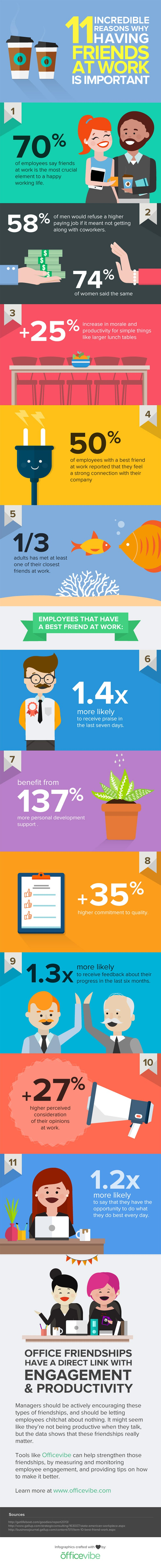 The Benefits of Having Friends in the Office (Infographic)