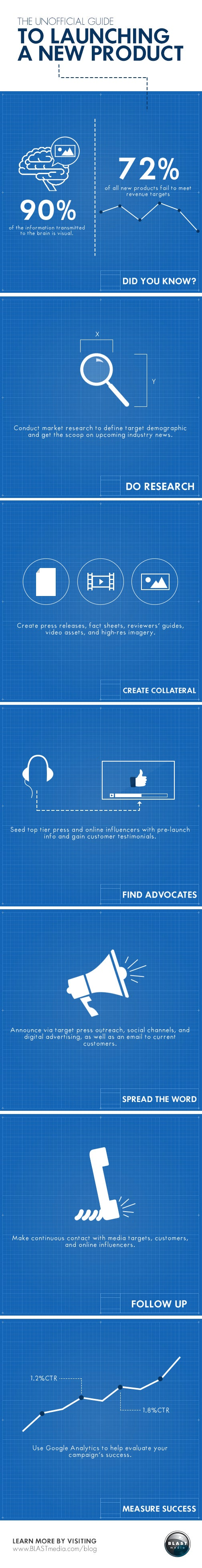 A Blueprint for a Killer Product Launch (Infographic)