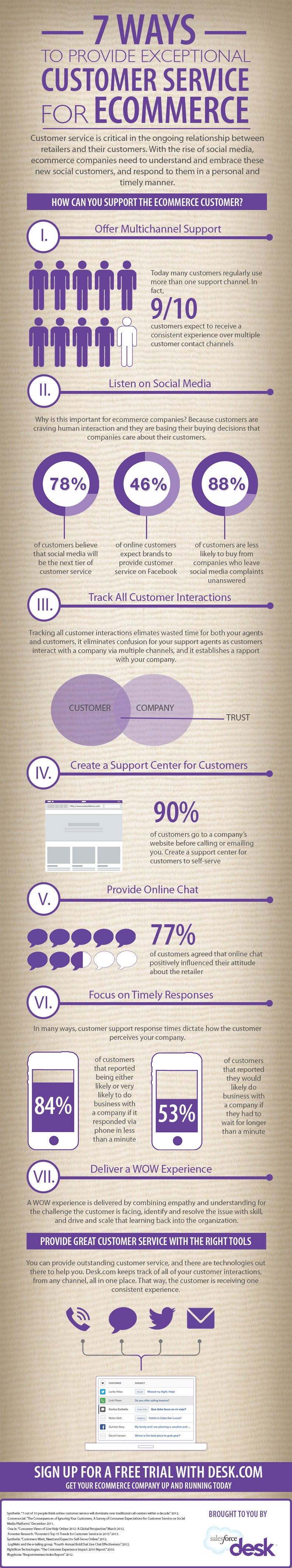 7 Ways to Provide Exceptional Customer Service for Ecommerce (Infographic)