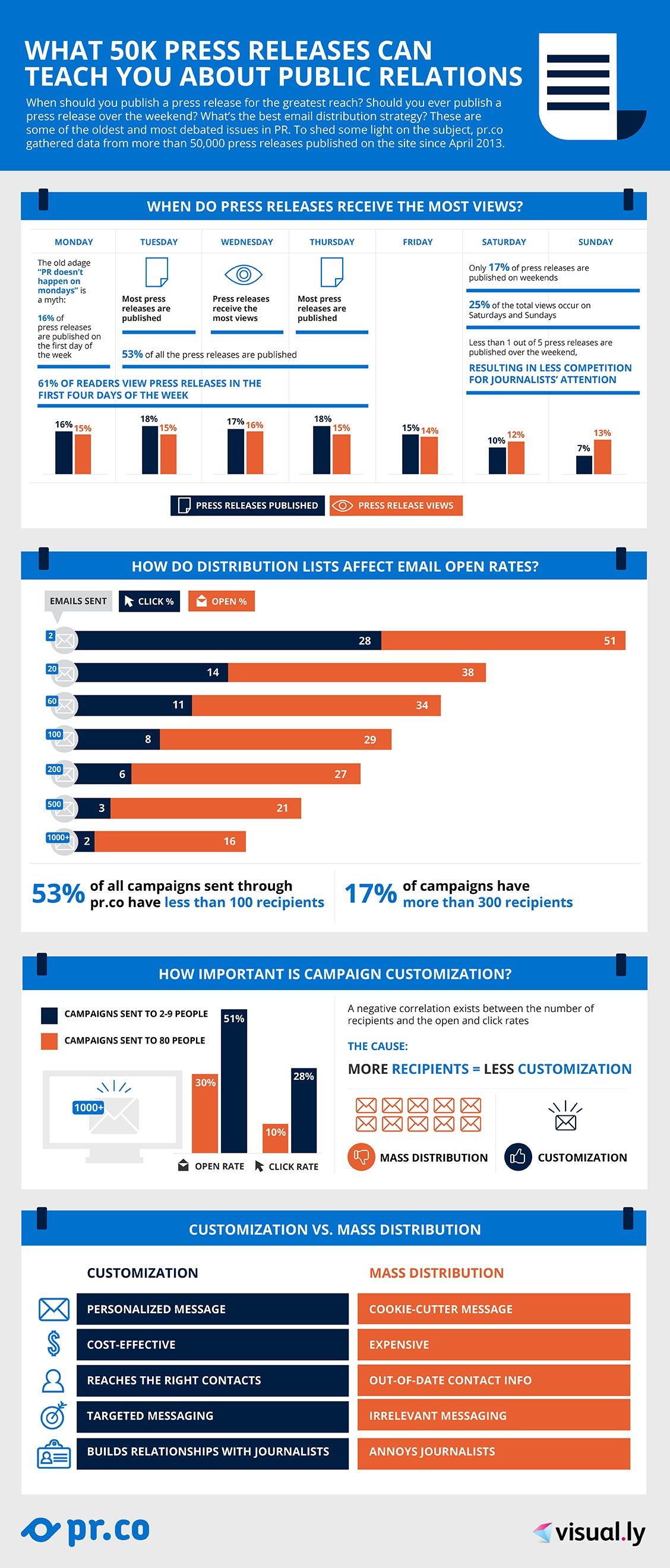 The Times When Press Releases Get the Most Views (Infographic)