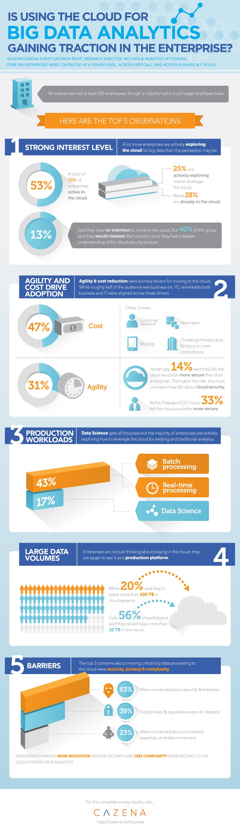 Facts and Myths of Business and Big Data in the Cloud (Infographic)