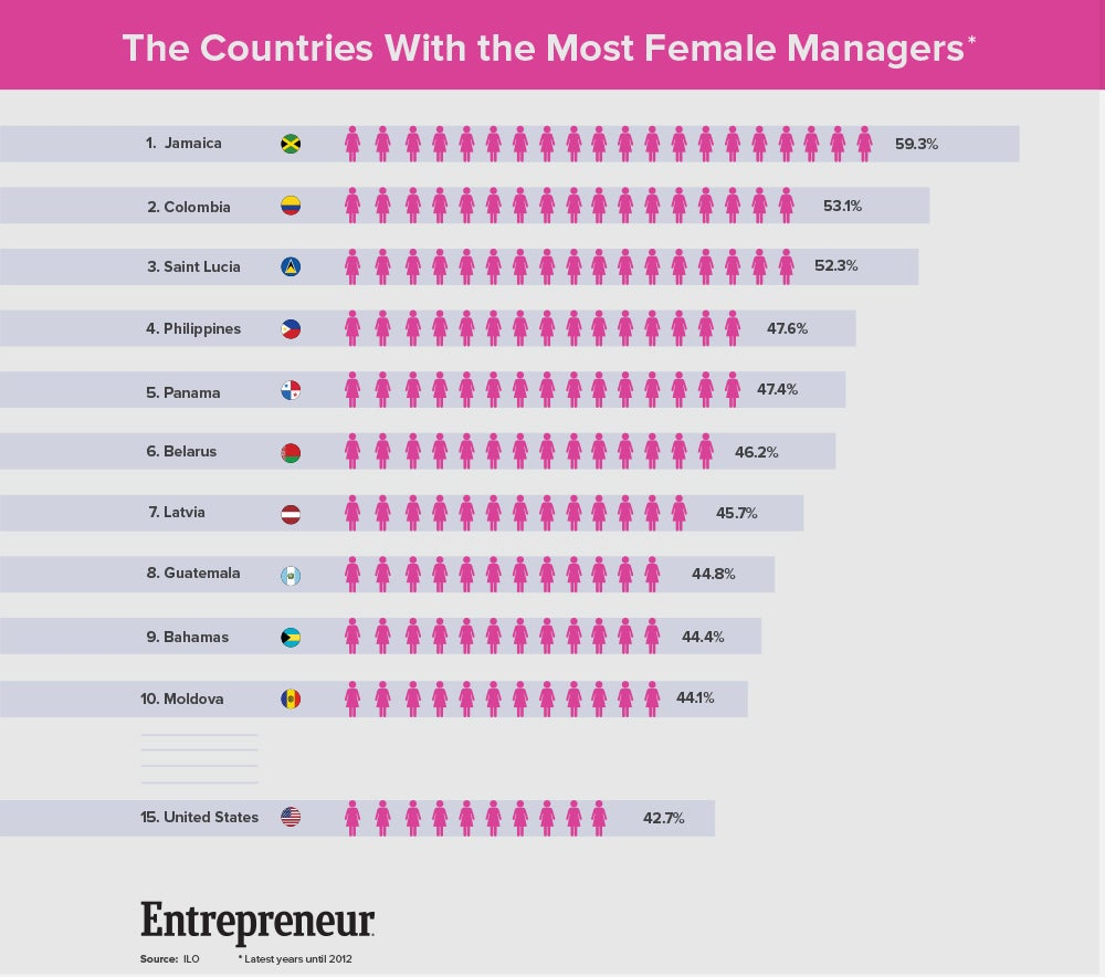 Countries With Most Female Managers