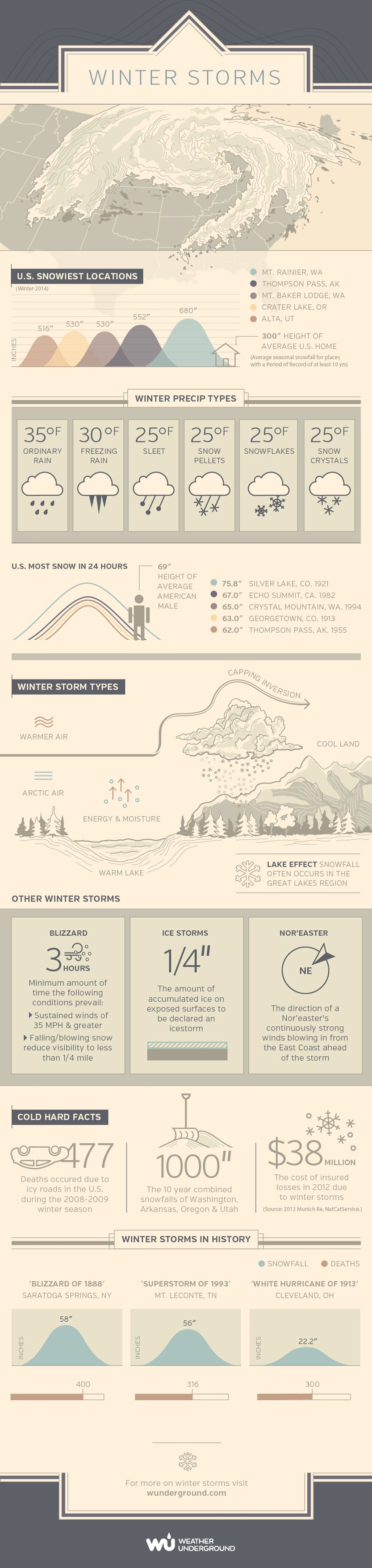 Snow Way! Surprising Facts About Winter Storms (Infographic)