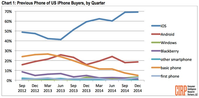 Previous iphone buyers chart