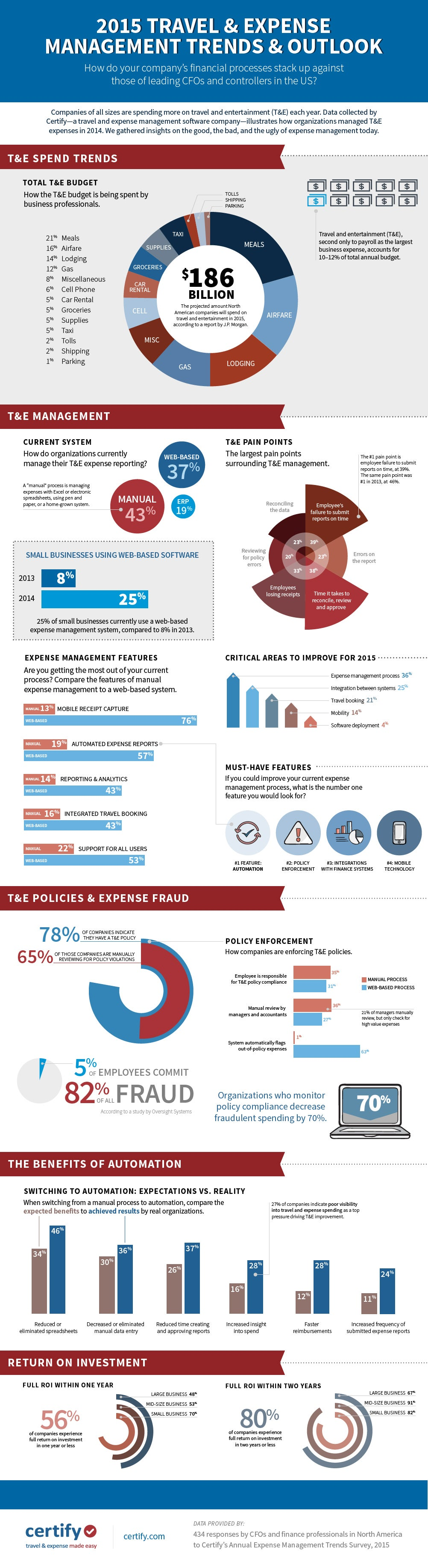 Don't Throw Money Away By Not Monitoring Expense Reports (Infographic)