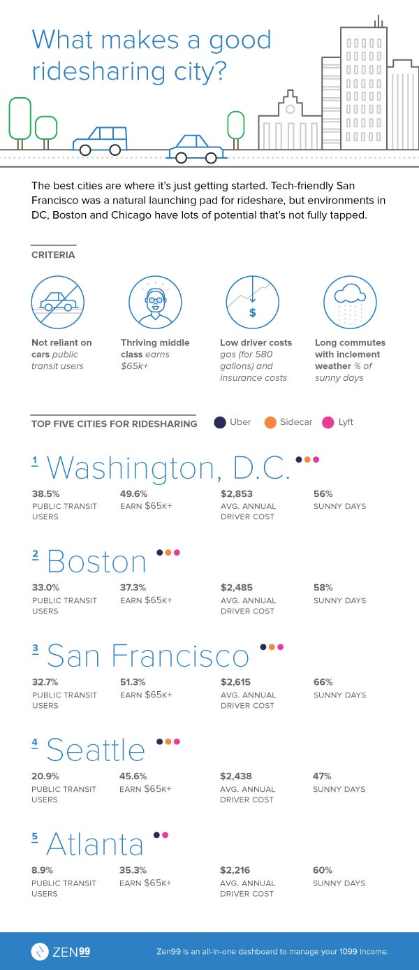 Are The Best Cities For Uber And Lyft Drivers Infographic - The 10 best cities to use uber
