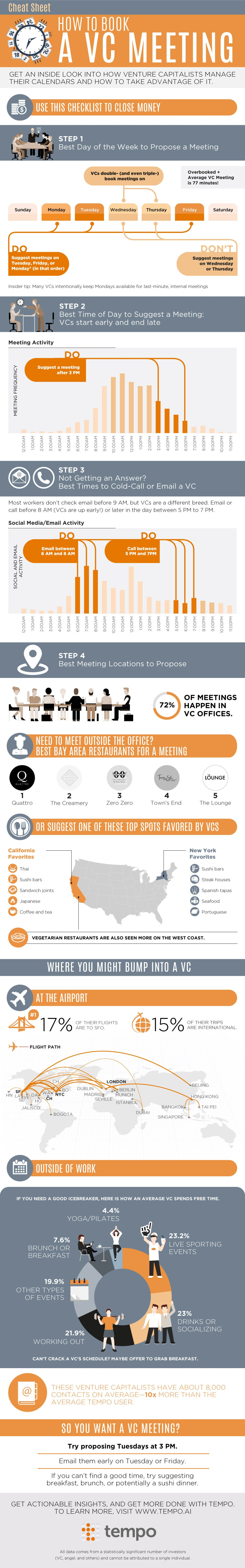 A VC Meeting (Infographic)