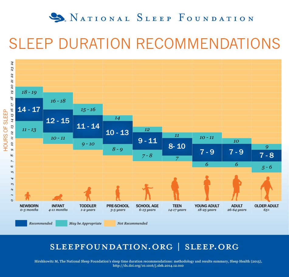 How Much Sleep Do You Really Need? It Might Not Be As Much as You Think. (Infographic)
