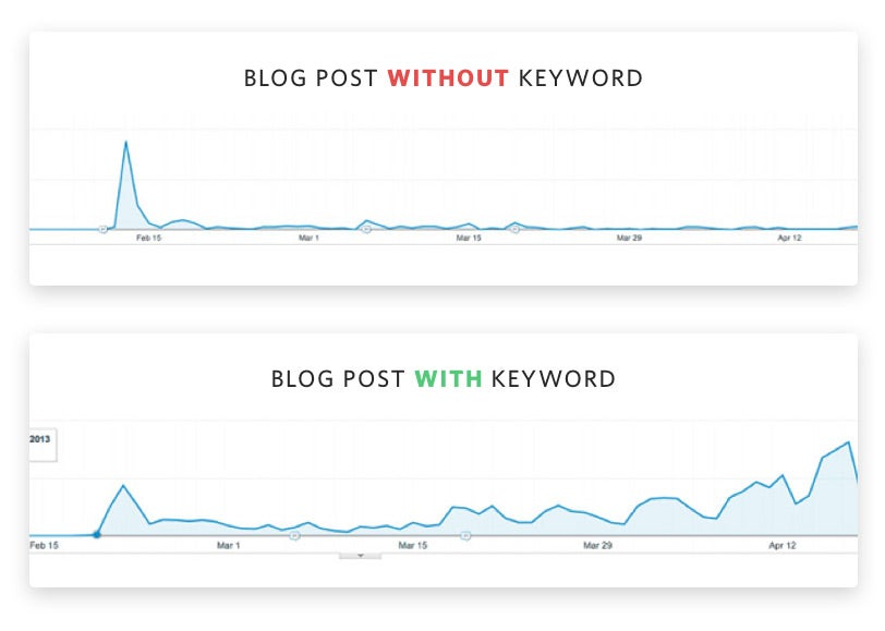 SEO Keyword Comparison