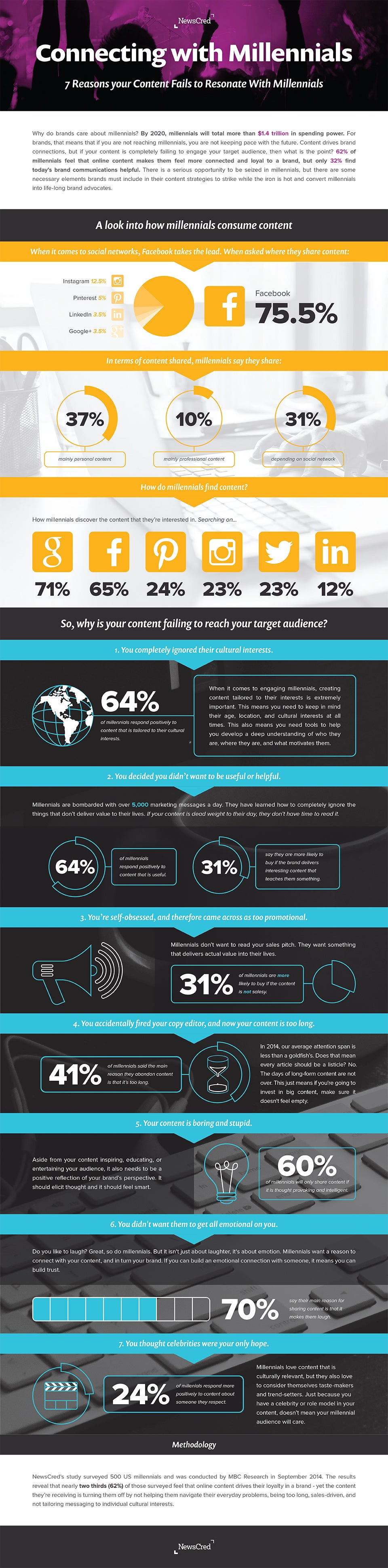 Can Content Marketing Help Companies Reach Consumers When They're Young? (Infographic)