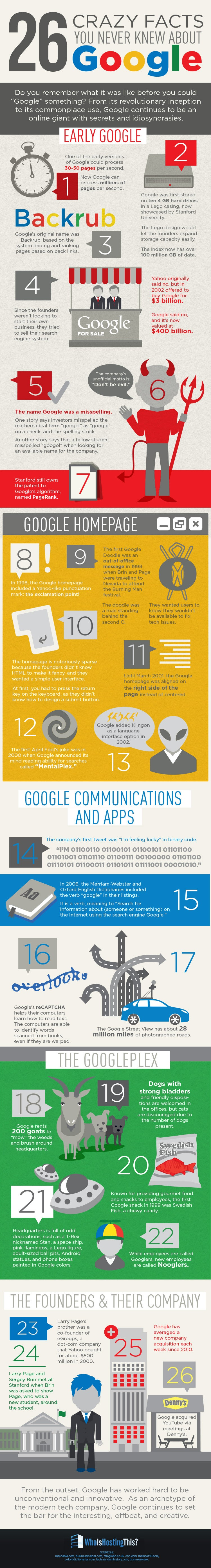 26 Little-Known Facts About Google (Infographic)
