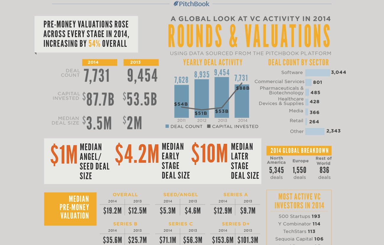 Why Larger VC Deals Mean More Pressure for Startups