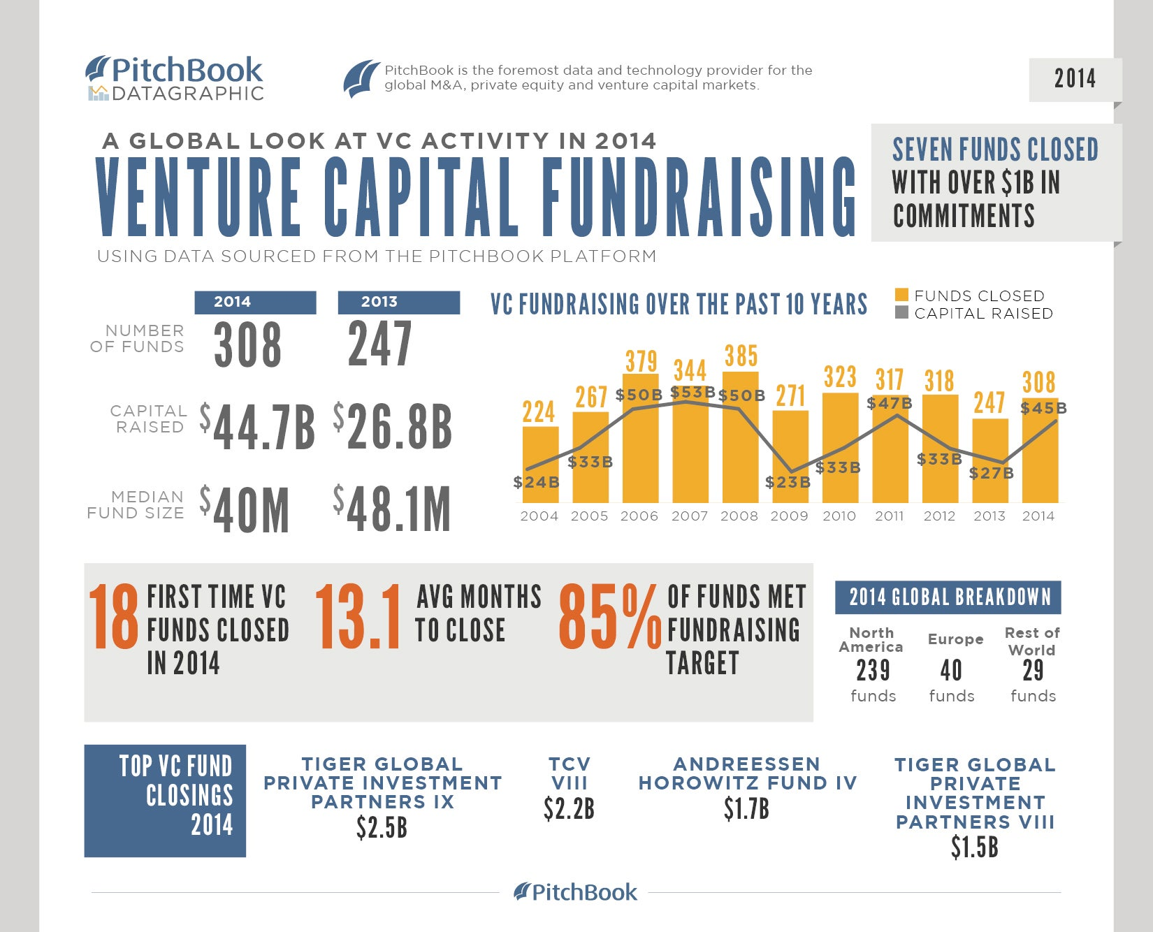 VC 100: What Drove 2014's Eye-Popping $44.7 Billion in VC Fundraising