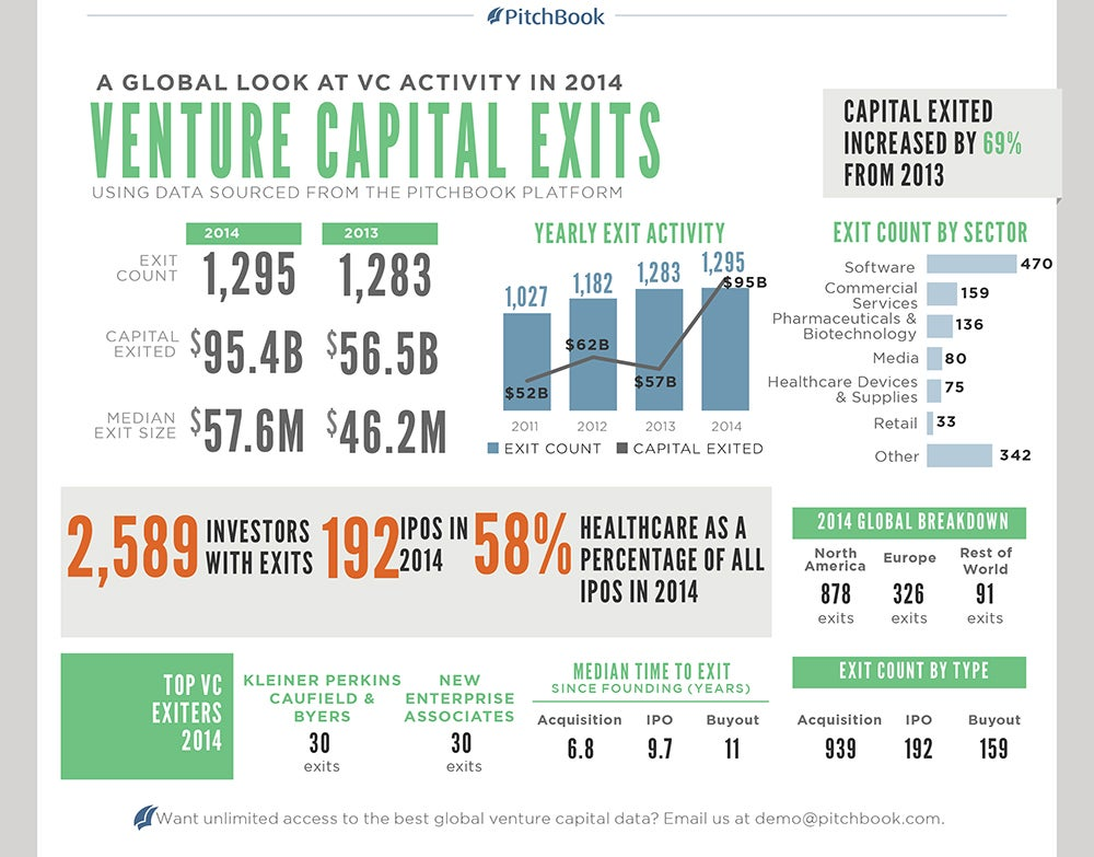 VC 100 Exits: What's Redhot in Venture Capital and What to Expect in 2015