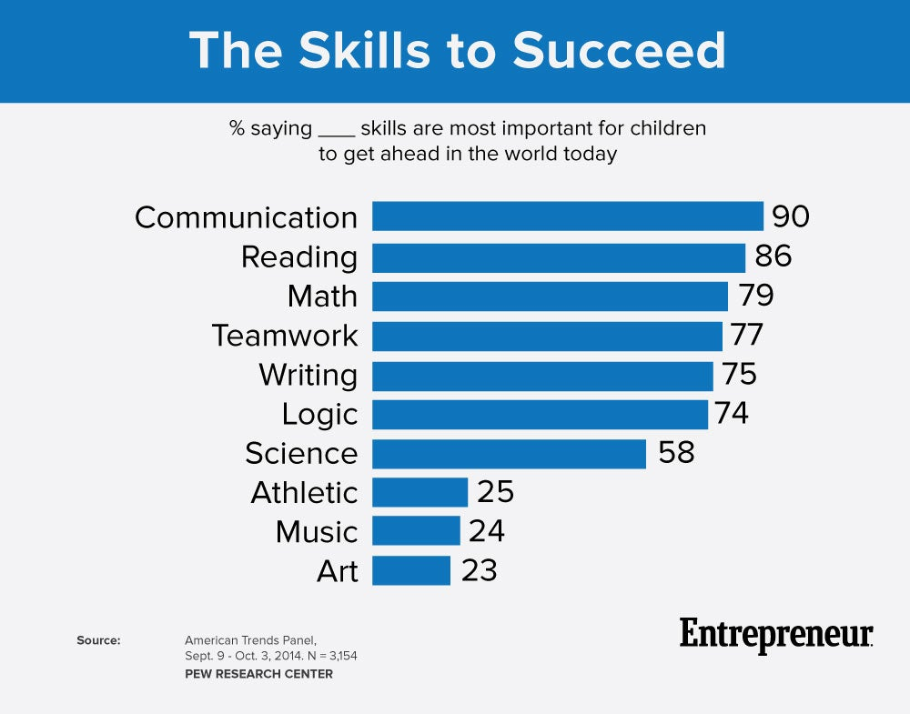 Skills to succeed chart