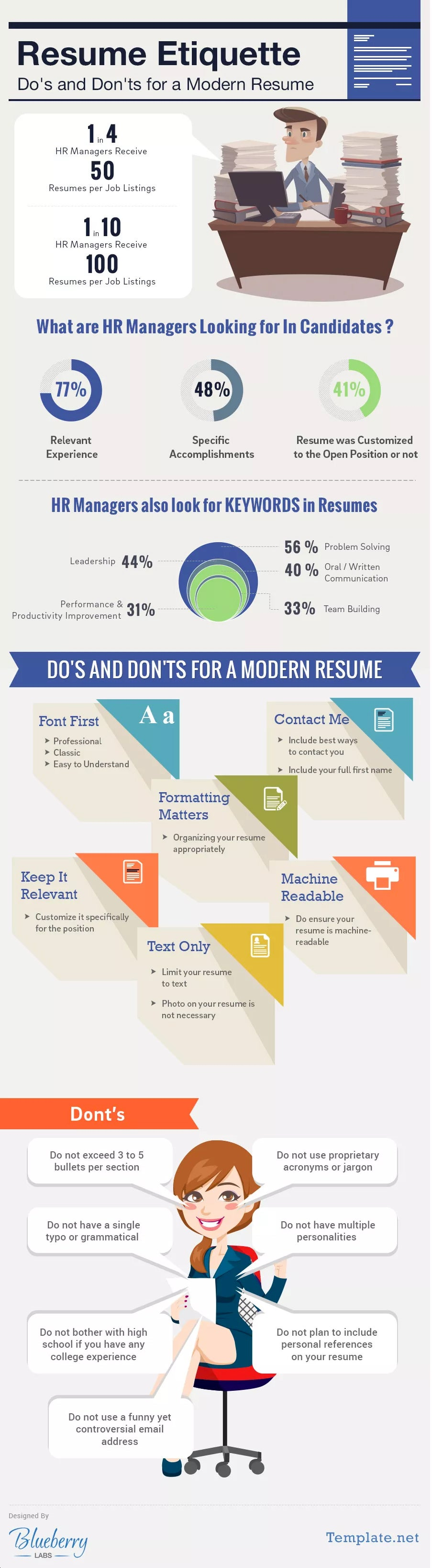 the dos and donts of the modern resume infographic