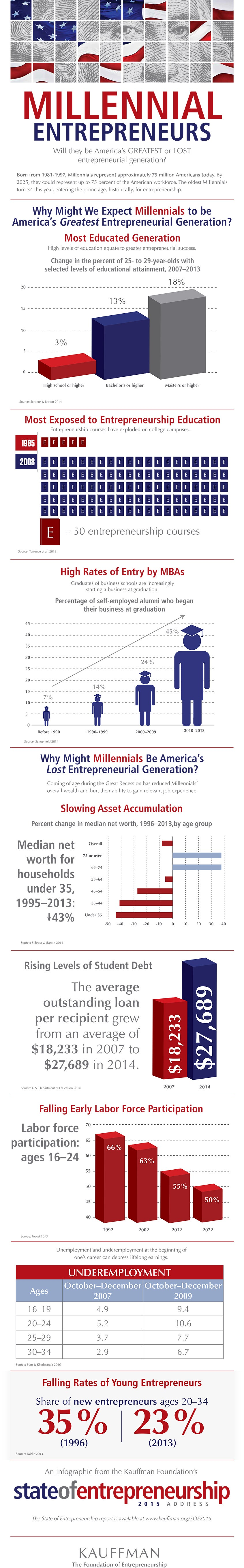 The Case For and Against Millennials as the Greatest Entrepreneurial Generation (Infographic)