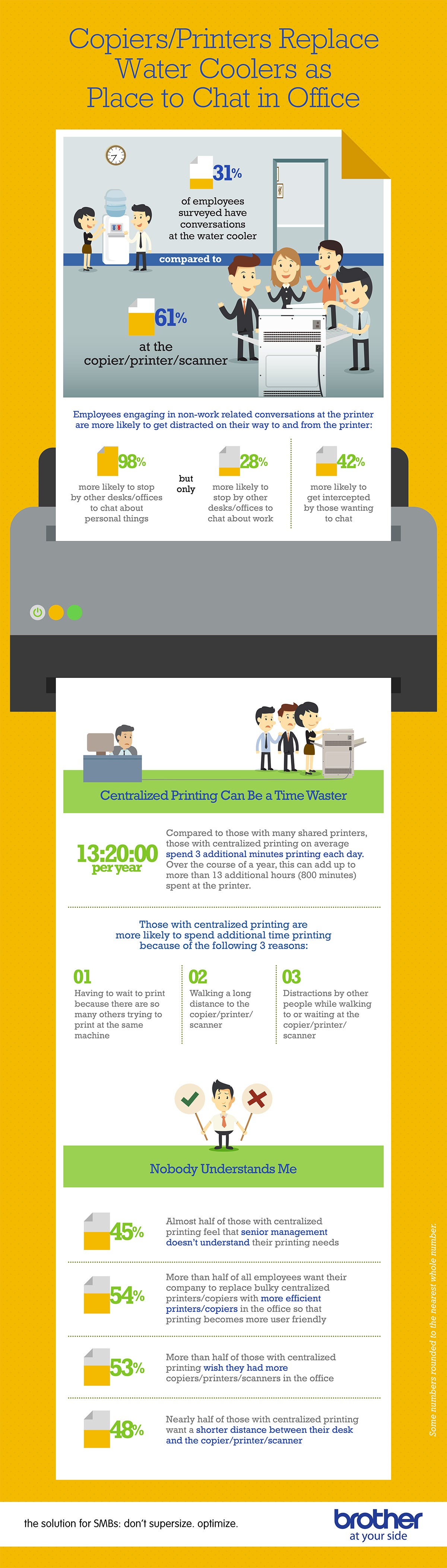 The One Device in Your Office That's Sucking Away Productivity (Infographic)