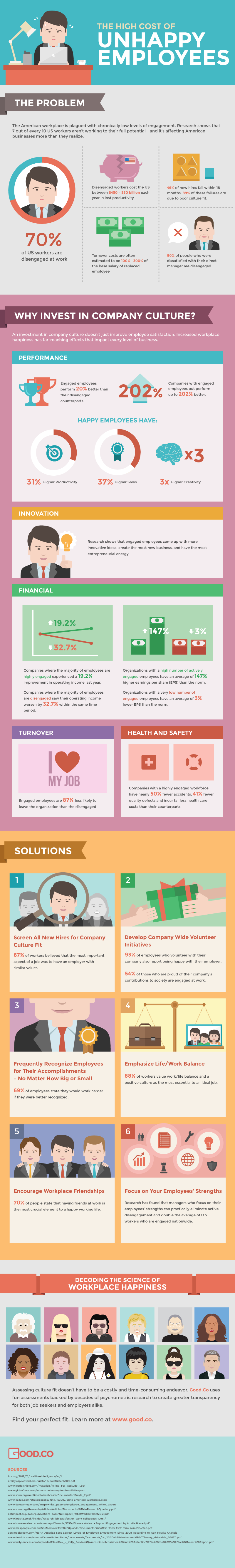 Unhappy Workers Cost the U.S. Up to $550 Billion a Year (Infographic)