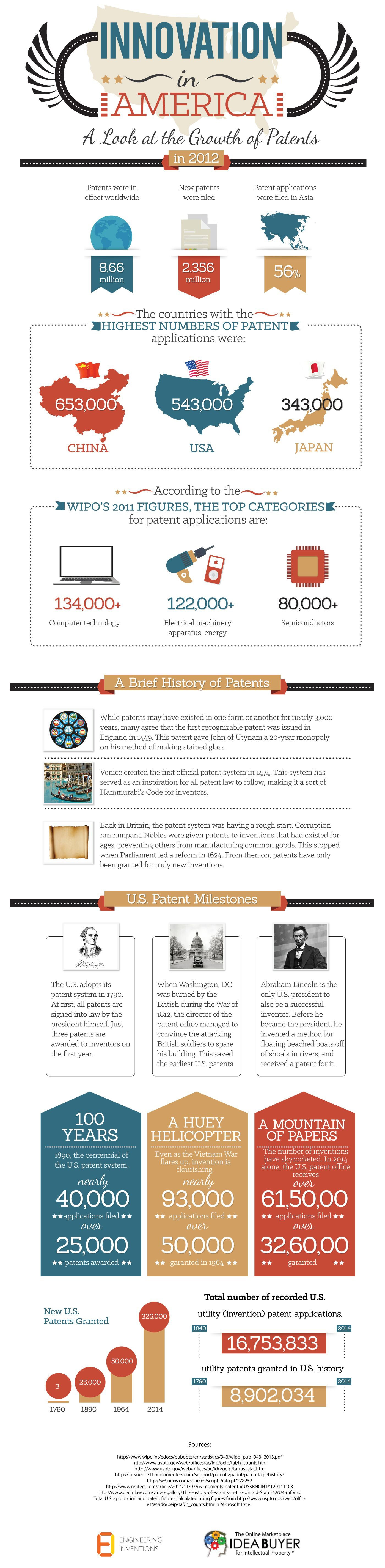 How Patents Proliferated in the U.S. and Around the Globe (Infographic)