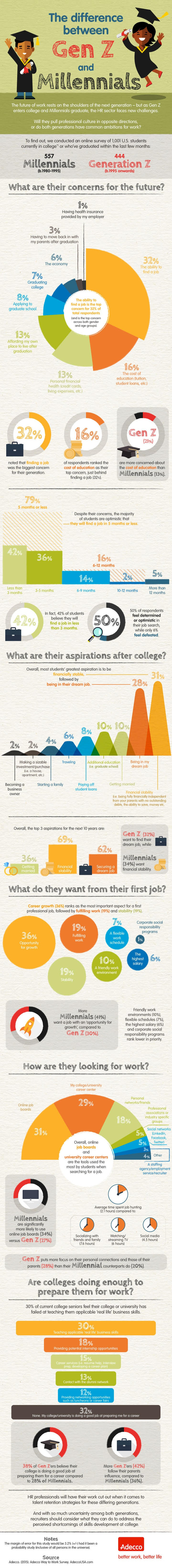 here s what the future of work looks like to millennials and here s what the future of work look like to millennials and generation z infographic