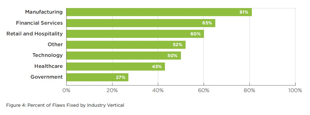 Report: All Industries Fail at Cybersecurity - chart