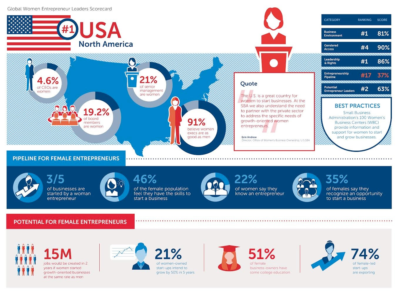 U.S. Is No. 1 for Women Entrepreneurs (Infographic)