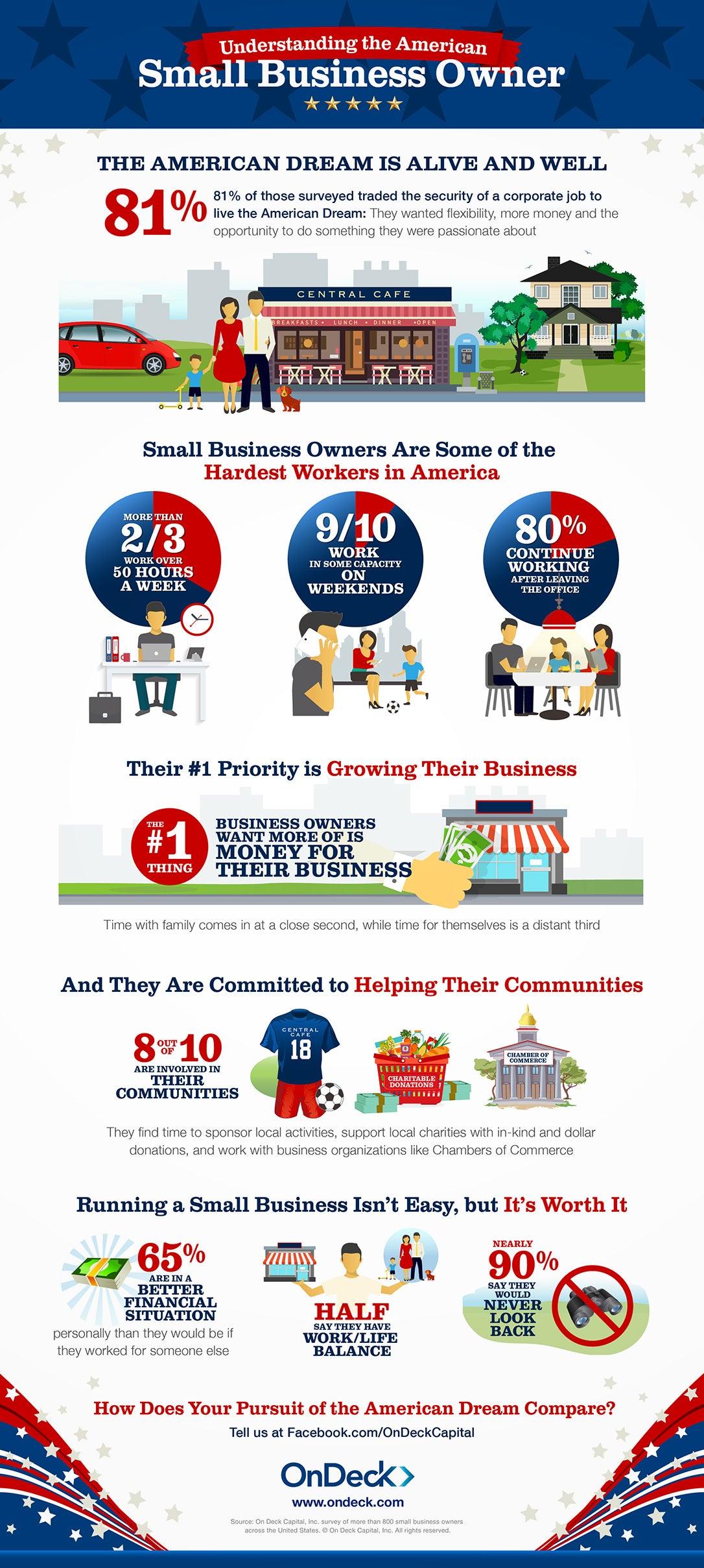 9 in 10 Surveyed Choose Entrepreneurship, Despite the Sacrifices (Infographic)