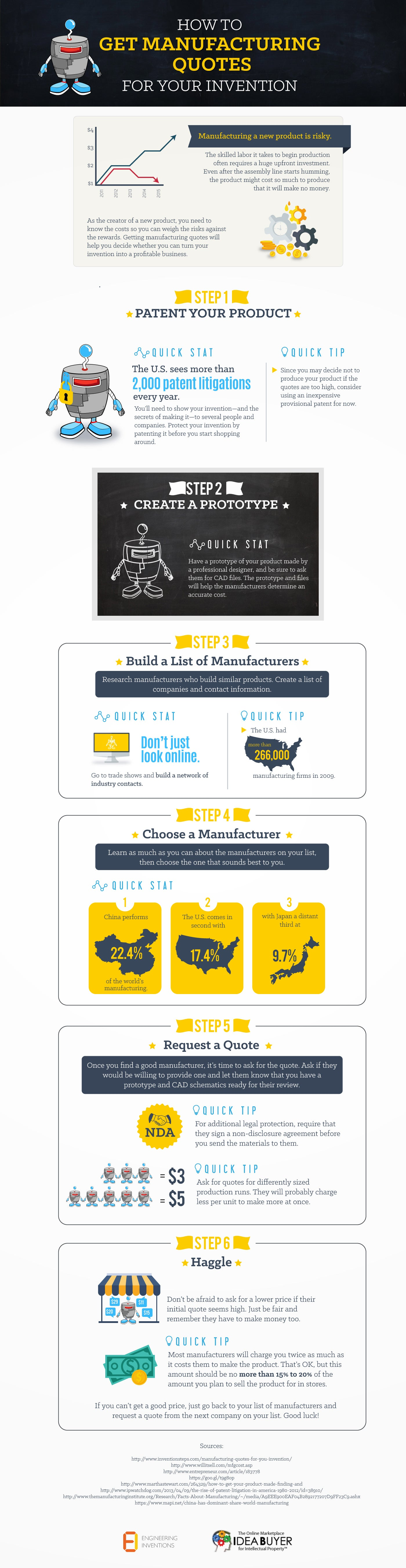 Have an Invention? Here's How to Make It Into an Actual Product. (Infographic)