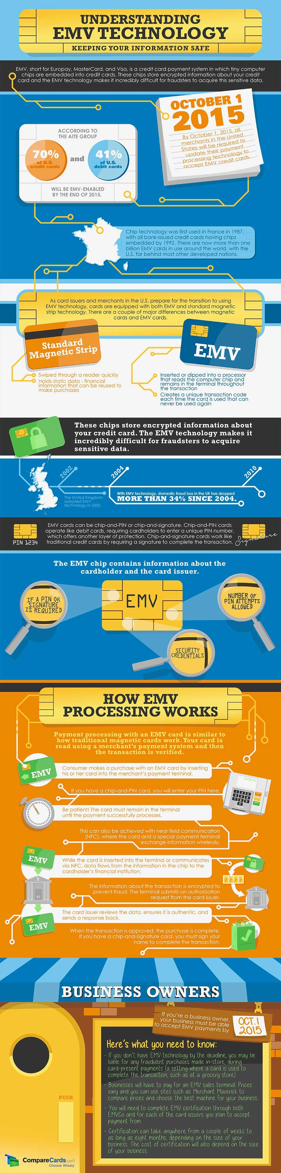 Say Hello to EMV, the Technology That Makes Credit Cards Safer (Infographic)