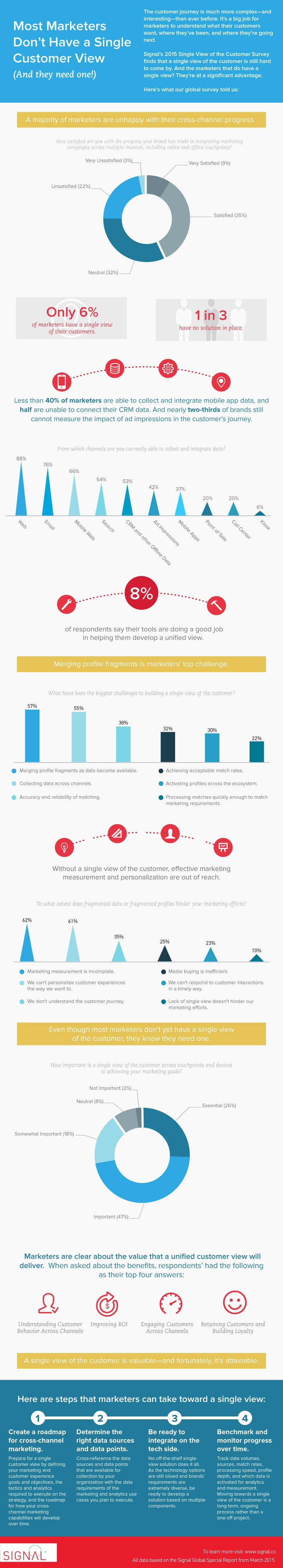 Study Reveals Cross Channel Marketing Challenges (Infographic)