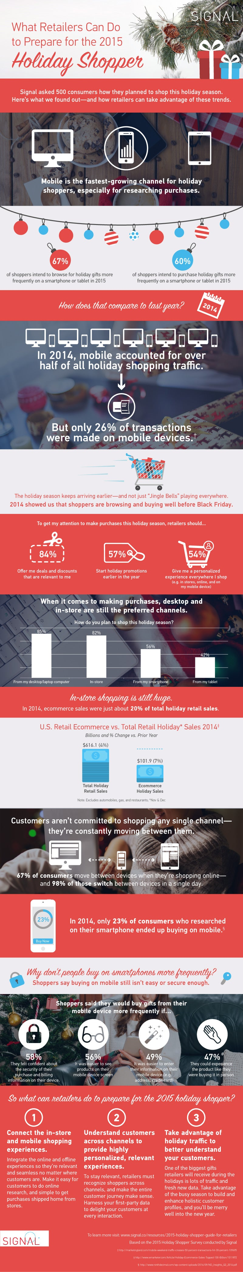 Prepping for the Holidays? Know How Consumers are Shopping Now (Infographic)