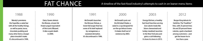 Fat Chance chart