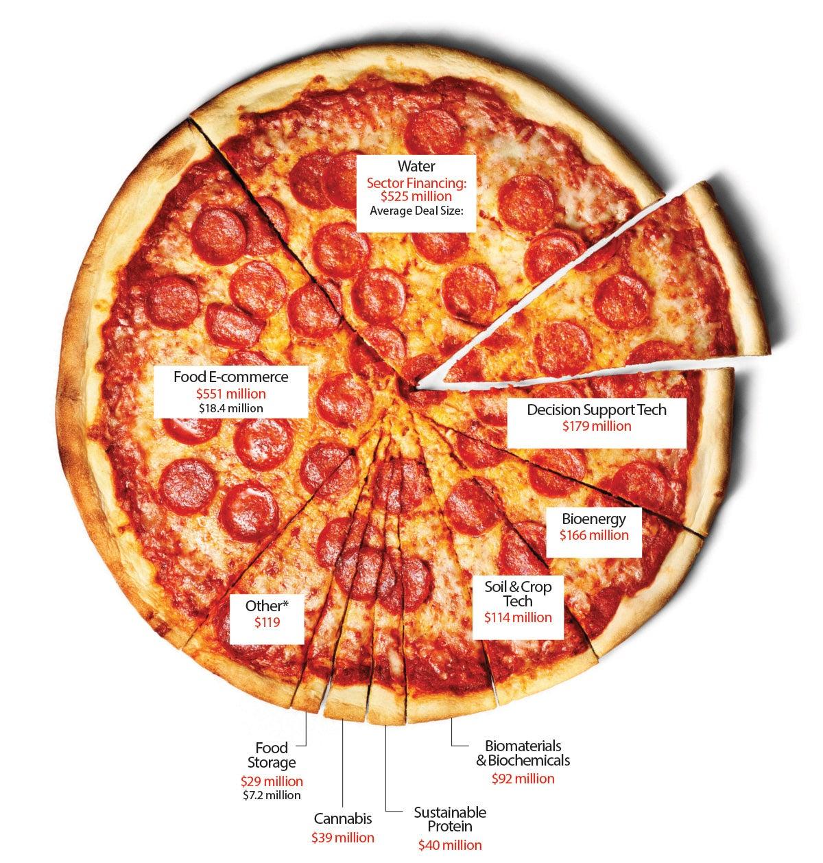 VC Pizza Chart
