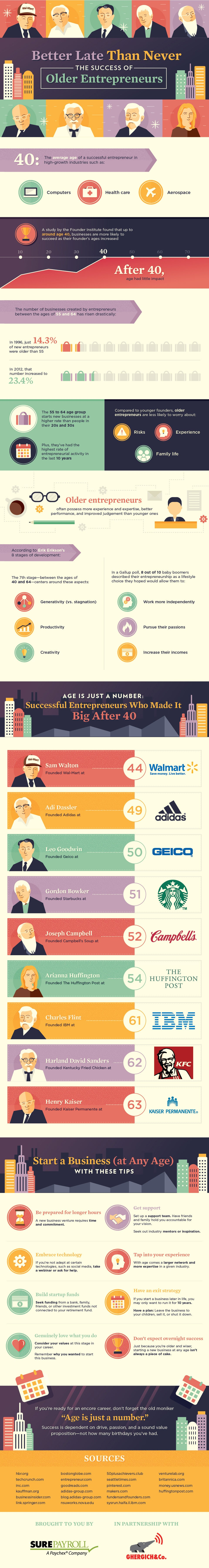 Why It's Never Too Late to Become an Entrepreneur (Infographic)