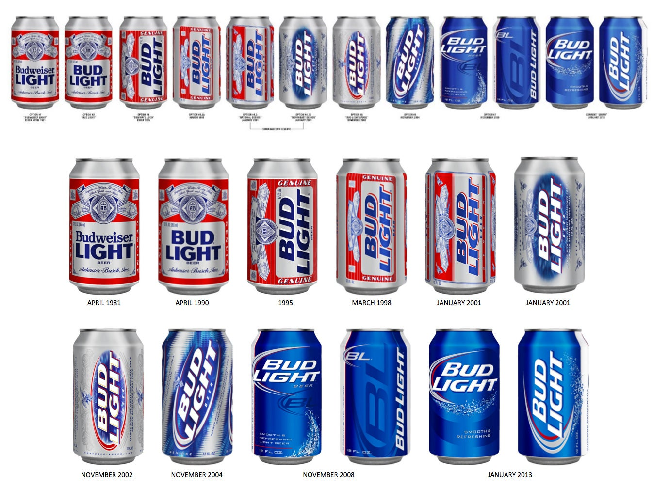 Budlight beer (Infographic)