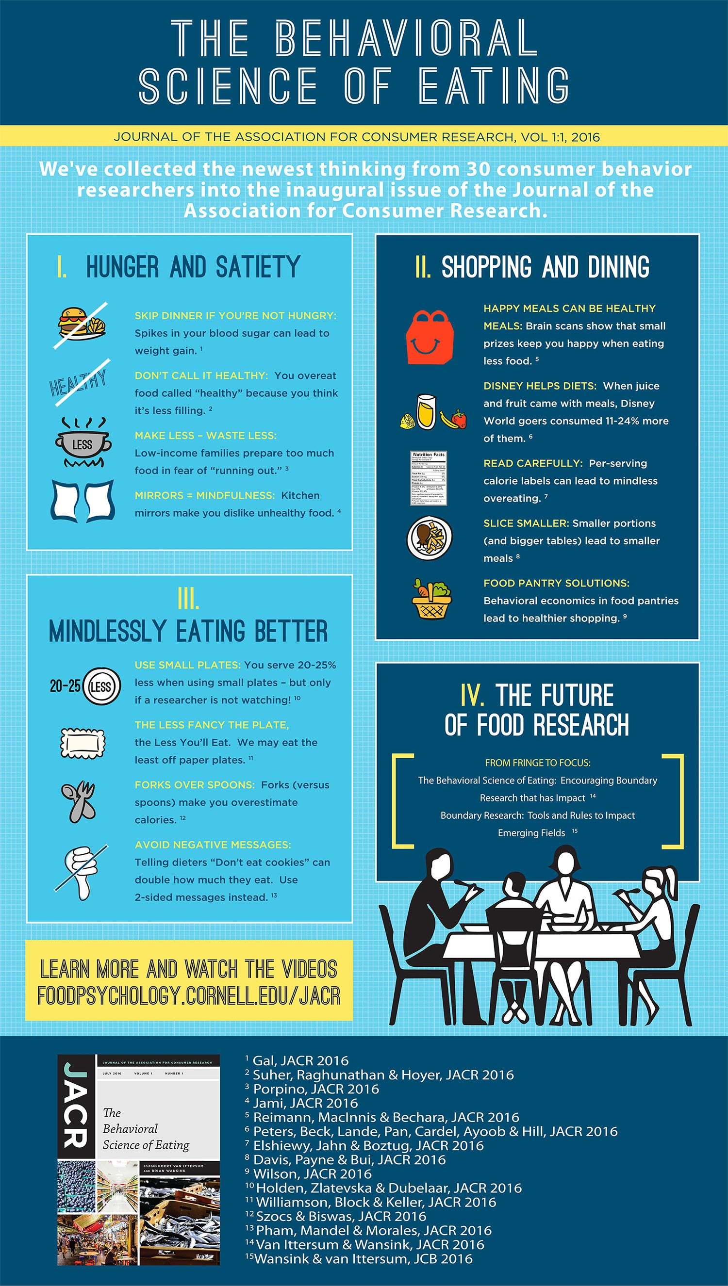 Behavioral Science of Eating (Infographic)