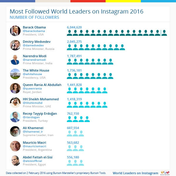 world-leaders-follow-instagram