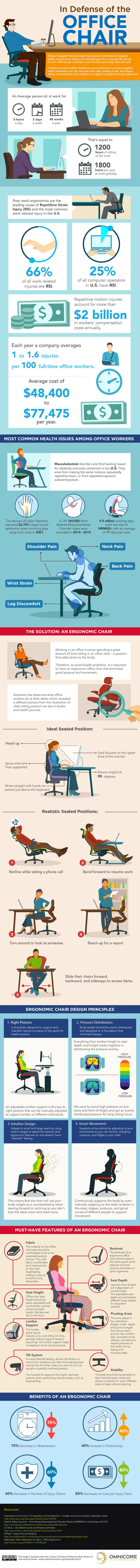 office chair (Infographic)
