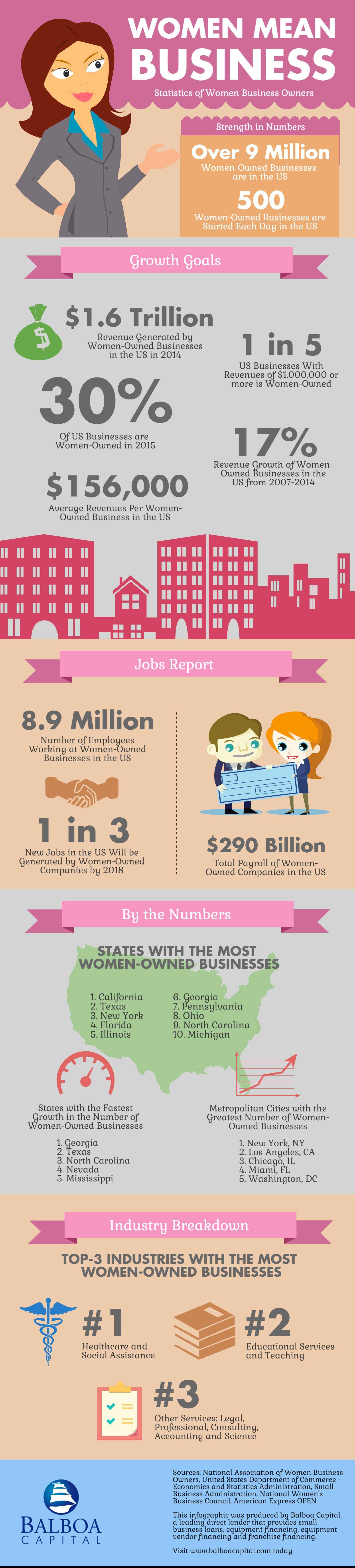women mean business - infographic