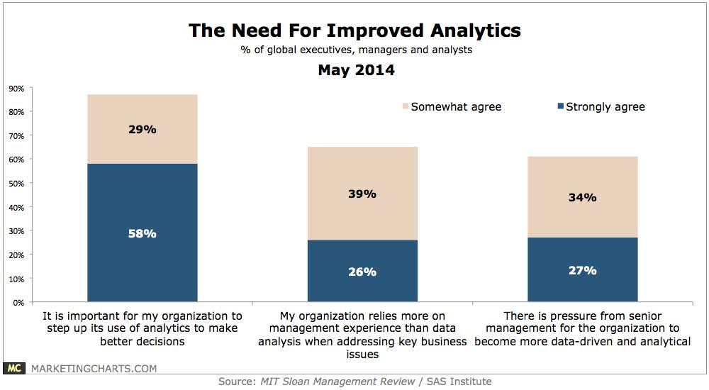 Analytics chart