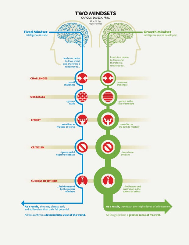 fixed and growth mindsets